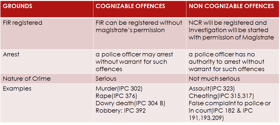 Classification of offences